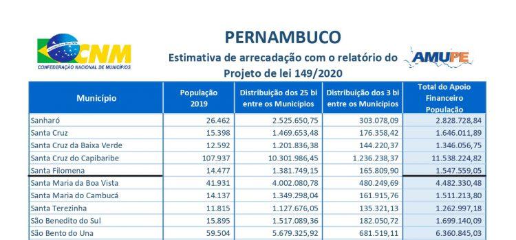 Santa Filomena recebe mais R$ 1.547.559,05 para enfrentamento ao COVID-19; mas cadê as ações?