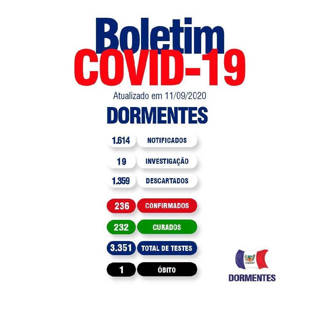 Boletim Covid: Dormentes contabiliza 236 casos com 232 curados