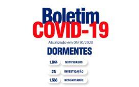 BOLETIM COVID: DORMENTES REGISTRA UM NOVO CASO DA DOENÇA
