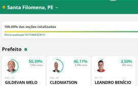 Gildevan Melo impõe derrota ao prefeito Cleomatson em Santa Filomena