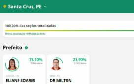 Em Santa Cruz a prefeita das vitórias Eliane Soares foi reeleita com 78% dos votos