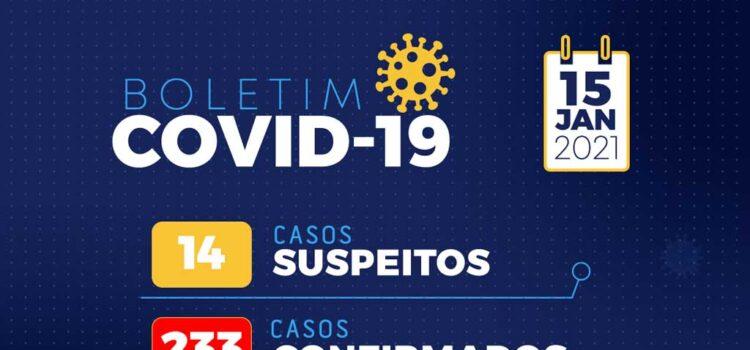 Boletim Covid 15/01: Santa Filomena tem 2 novos casos confirmados e 2 recuperados