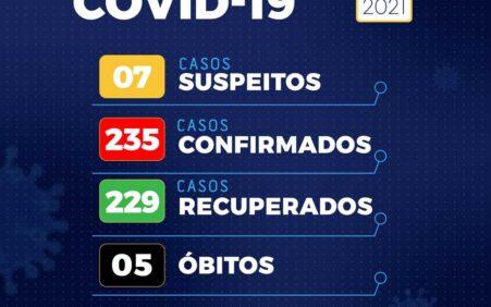 Boletim Covid 21/01: Santa Filomena sem novos casos ativos; 8…