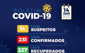 Boletim Covid 14/01: Santa Filomena registra 2 novos casos confirmados, 2 recuperados e 17 descartados