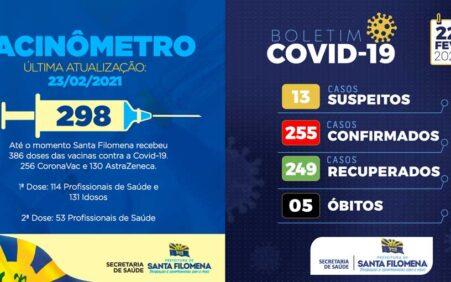 Covid-19: Santa Filomena conta com 298 pessoas vacinadas e 1 caso ativo