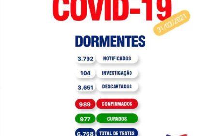 Boletim Covid: Secretaria de Saúde registra uma nova morte em…