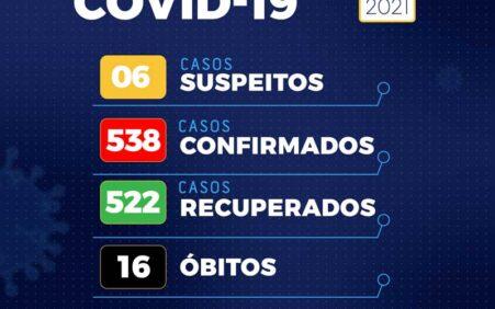 Santa Filomena zera número de pessoas com Covid-19 e tem…